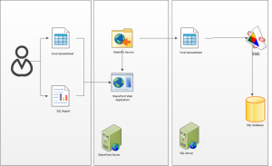 sharepoint-webdav-logical-diagram